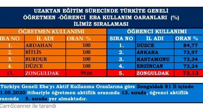 -Zonguldak'ta 128 okulda LGS sınavı yapılacak