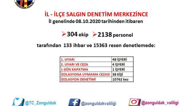 -Zonguldak'ta 15 bin 363 korona virüs denetimi gerçekleşti
