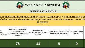 -Zonguldak'ta 576 işletme denetlendi