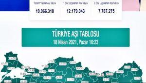 Karadeniz'de aşılama iki buçuk milyonu aştı
