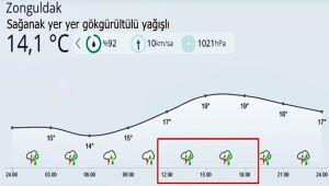 Başkan Erdoğan'ın programı boyunca hava durumu